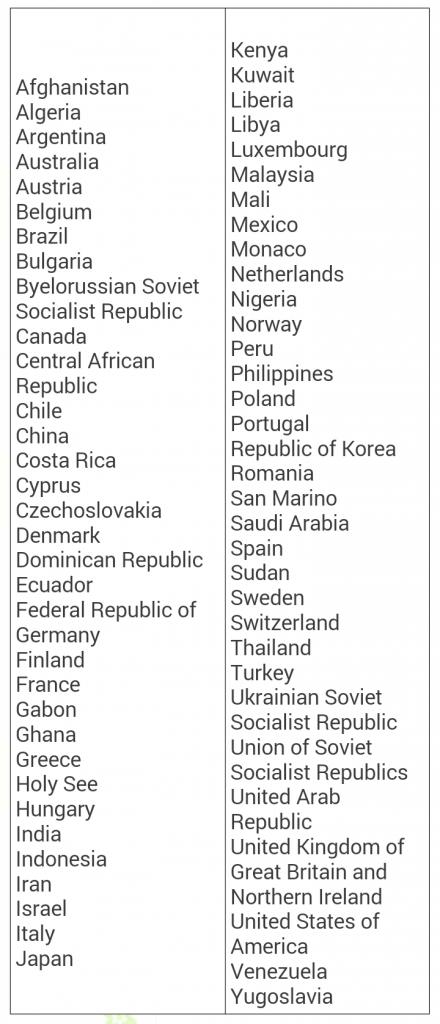 Danh sách các nước không cần đổi bằng lái xe quốc tế sang Việt Nam